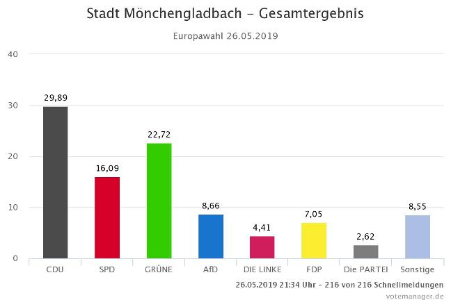 Ergebnis Mönchengladbach Heute
